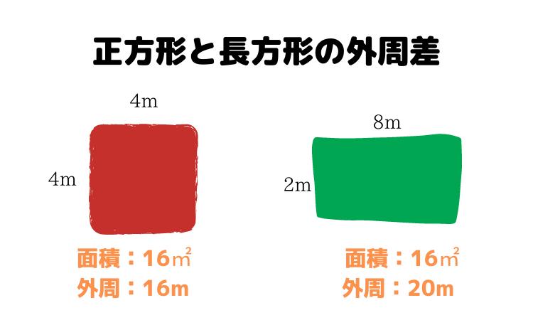 正方形は長方形よりも外壁の長さが短い