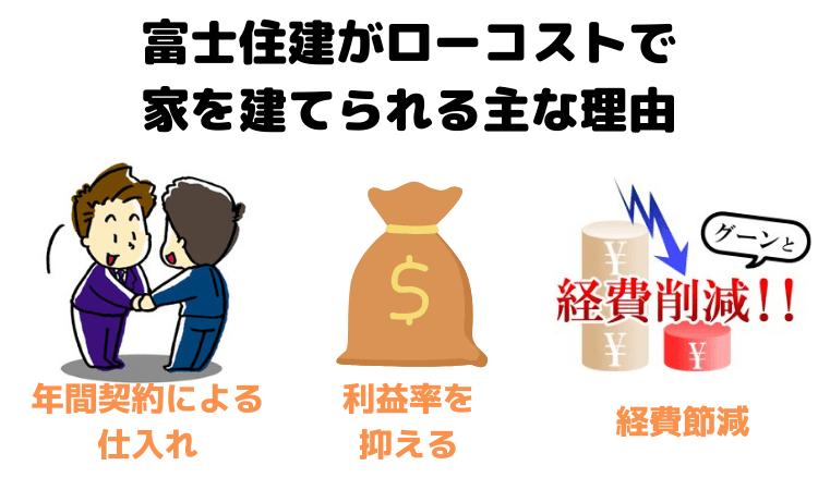 富士住建がローコストで家を建てられる主な理由