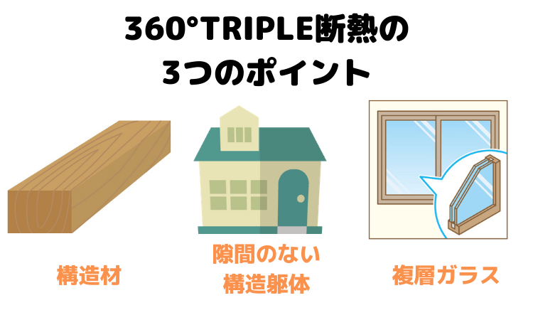 360°TRIPLE断熱の3つのポイント