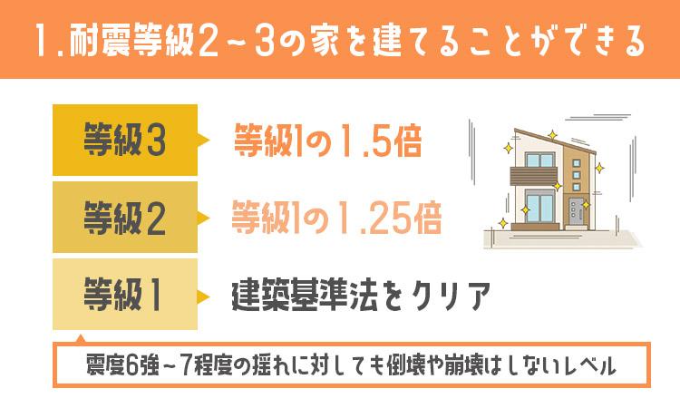 耐震等級2~3の家