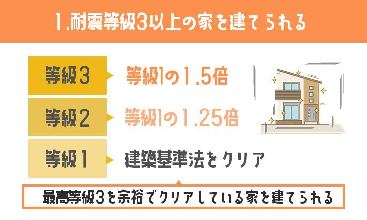 耐震等級3以上の家