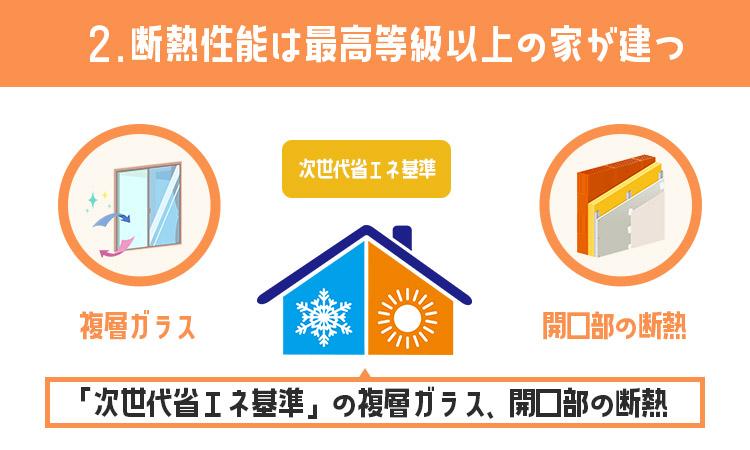 断熱性能は最高等級以上の家が建つ