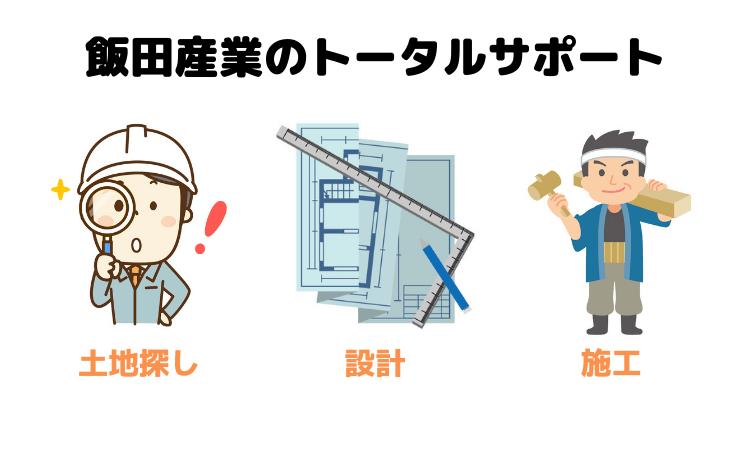 飯田産業のトータルサポート