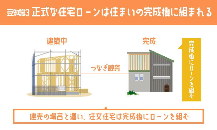 正式な住宅ローンは住まいの完成後に組まれる